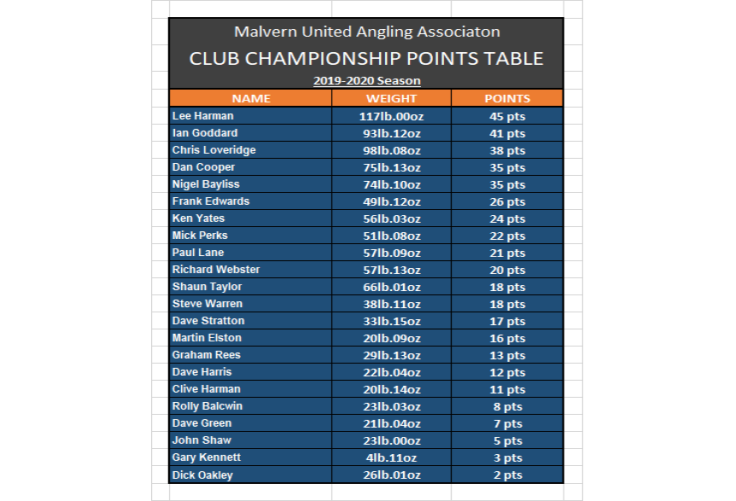 MUAA Club Championship Points Table